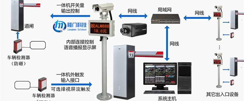 停车场系统专业供应商(车牌识别收费系统